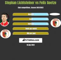 Stephan Lichtsteiner vs Felix Goetze h2h player stats