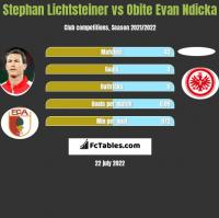 Stephan Lichtsteiner vs Obite Evan Ndicka h2h player stats