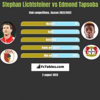 Stephan Lichtsteiner vs Edmond Tapsoba h2h player stats
