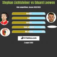 Stephan Lichtsteiner vs Eduard Loewen h2h player stats