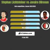Stephan Lichtsteiner vs Javairo Dilrosun h2h player stats