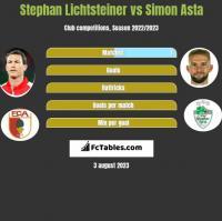 Stephan Lichtsteiner vs Simon Asta h2h player stats