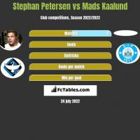 Stephan Petersen vs Mads Kaalund h2h player stats