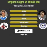 Stephan Salger vs Tobias Rau h2h player stats