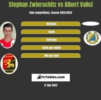 Stephan Zwierschitz vs Albert Vallci h2h player stats