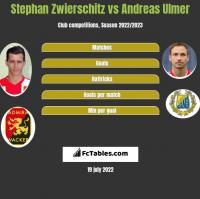 Stephan Zwierschitz vs Andreas Ulmer h2h player stats