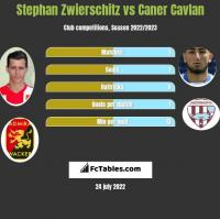 Stephan Zwierschitz vs Caner Cavlan h2h player stats