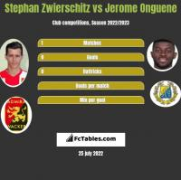 Stephan Zwierschitz vs Jerome Onguene h2h player stats
