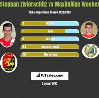 Stephan Zwierschitz vs Maximilian Woeber h2h player stats