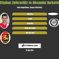 Stephan Zwierschitz vs Alexandar Borkovic h2h player stats