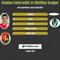 Stephan Zwierschitz vs Matthias Gragger h2h player stats