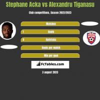 Stephane Acka vs Alexandru Tiganasu h2h player stats