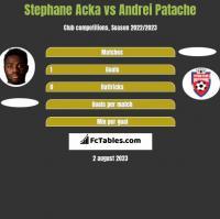 Stephane Acka vs Andrei Patache h2h player stats
