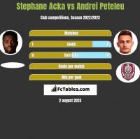 Stephane Acka vs Andrei Peteleu h2h player stats