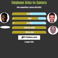 Stephane Acka vs Camora h2h player stats
