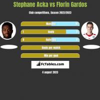 Stephane Acka vs Florin Gardos h2h player stats