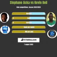 Stephane Acka vs Kevin Boli h2h player stats