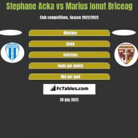 Stephane Acka vs Marius Ionut Briceag h2h player stats