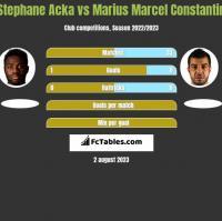 Stephane Acka vs Marius Marcel Constantin h2h player stats
