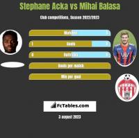 Stephane Acka vs Mihai Balasa h2h player stats