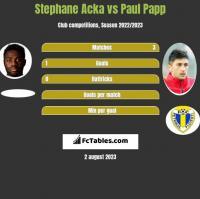 Stephane Acka vs Paul Papp h2h player stats