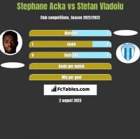 Stephane Acka vs Stefan Vladoiu h2h player stats