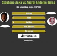 Stephane Acka vs Andrei Andonie Burca h2h player stats