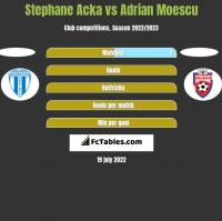 Stephane Acka vs Adrian Moescu h2h player stats