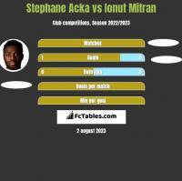 Stephane Acka vs Ionut Mitran h2h player stats
