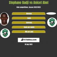 Stephane Badji vs Anicet Abel h2h player stats