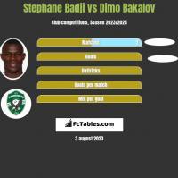 Stephane Badji vs Dimo Bakalov h2h player stats