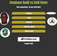 Stephane Badji vs Emil Stoev h2h player stats