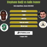 Stephane Badji vs Galin Ivanov h2h player stats