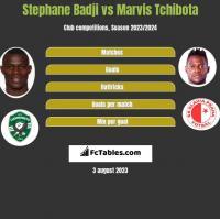 Stephane Badji vs Marvis Tchibota h2h player stats