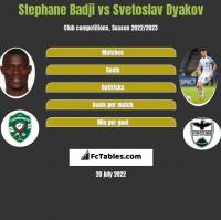 Stephane Badji vs Svetoslav Dyakov h2h player stats