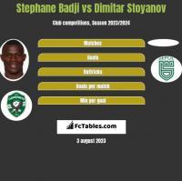 Stephane Badji vs Dimitar Stoyanov h2h player stats