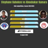 Stephane Bahoken vs Aboubakar Kamara h2h player stats