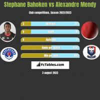 Stephane Bahoken vs Alexandre Mendy h2h player stats