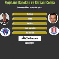Stephane Bahoken vs Bersant Celina h2h player stats