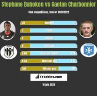 Stephane Bahoken vs Gaetan Charbonnier h2h player stats