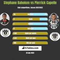 Stephane Bahoken vs Pierrick Capelle h2h player stats