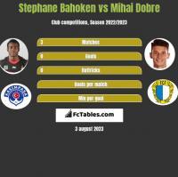 Stephane Bahoken vs Mihai Dobre h2h player stats