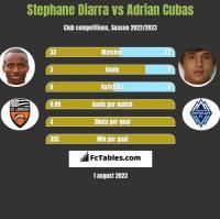 Stephane Diarra vs Adrian Cubas h2h player stats