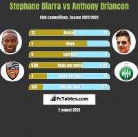 Stephane Diarra vs Anthony Briancon h2h player stats