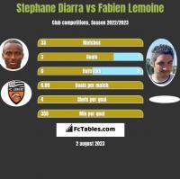 Stephane Diarra vs Fabien Lemoine h2h player stats