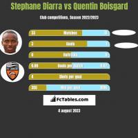Stephane Diarra vs Quentin Boisgard h2h player stats