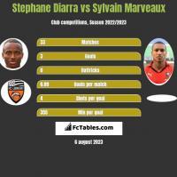 Stephane Diarra vs Sylvain Marveaux h2h player stats