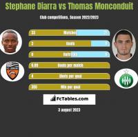 Stephane Diarra vs Thomas Monconduit h2h player stats