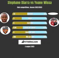 Stephane Diarra vs Yoane Wissa h2h player stats