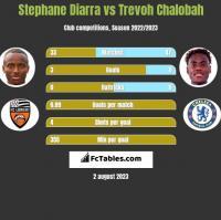 Stephane Diarra vs Trevoh Chalobah h2h player stats